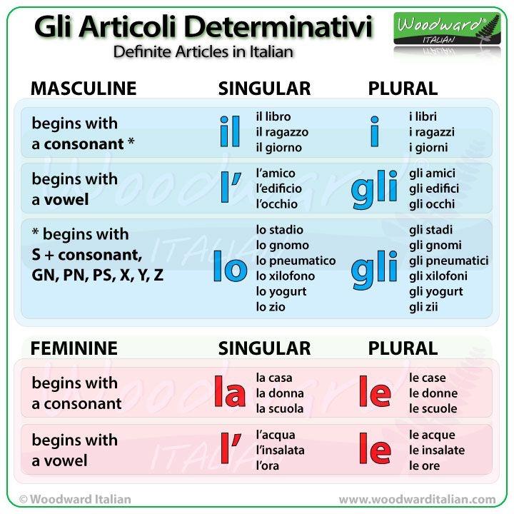 Articoli determinativi