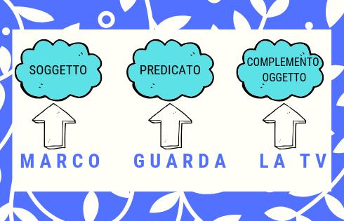 mARCO GUARDA LA TV, SOGGETTO, PREDICATO VERBALE E COMPLEMENTO OGGETTO IN ITALIANO