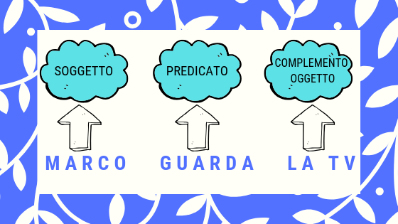 mARCO GUARDA LA TV, SOGGETTO, PREDICATO VERBALE E COMPLEMENTO OGGETTO IN ITALIANO LEZIONE PER COMBINED PRONOUNS