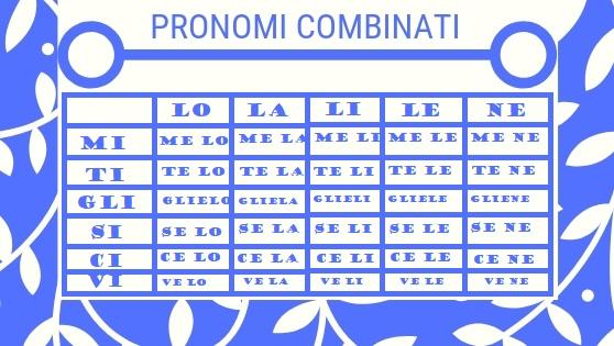 PRONOMI COMBINATI IN ITALIANO COMBINED PRONOUNS
